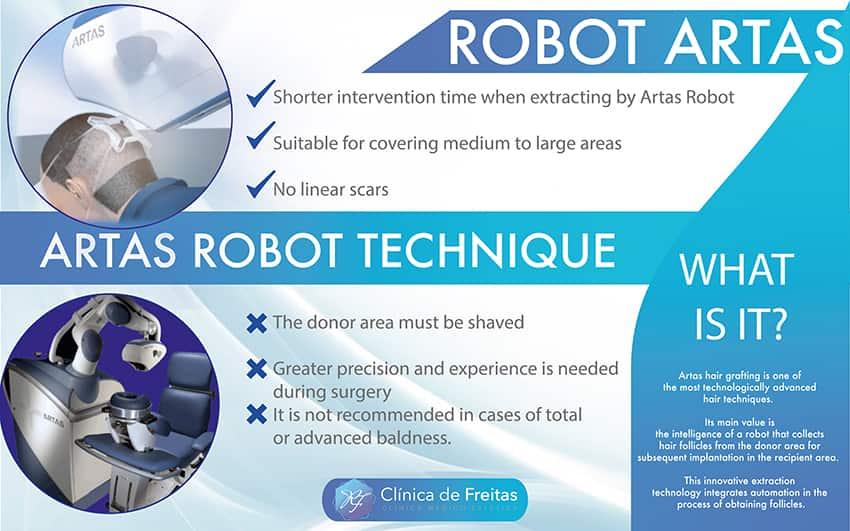ROBOT ARTAS HAIR GRAFT